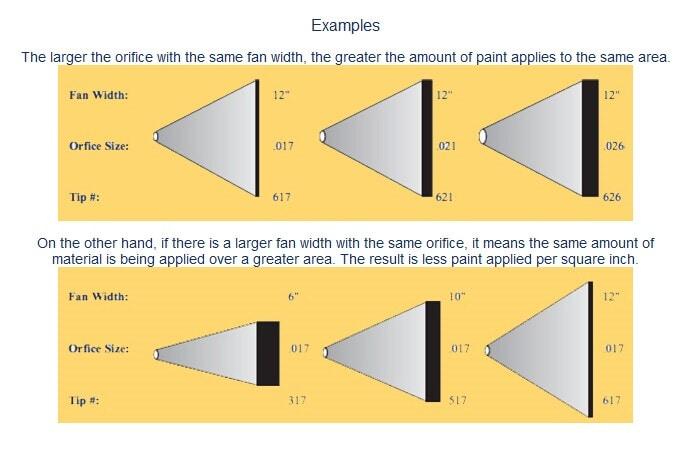 Exemples de largeur de ventilateur de Airless Conseils de pulvérisation