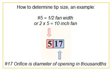 How to Decide Tip Size
