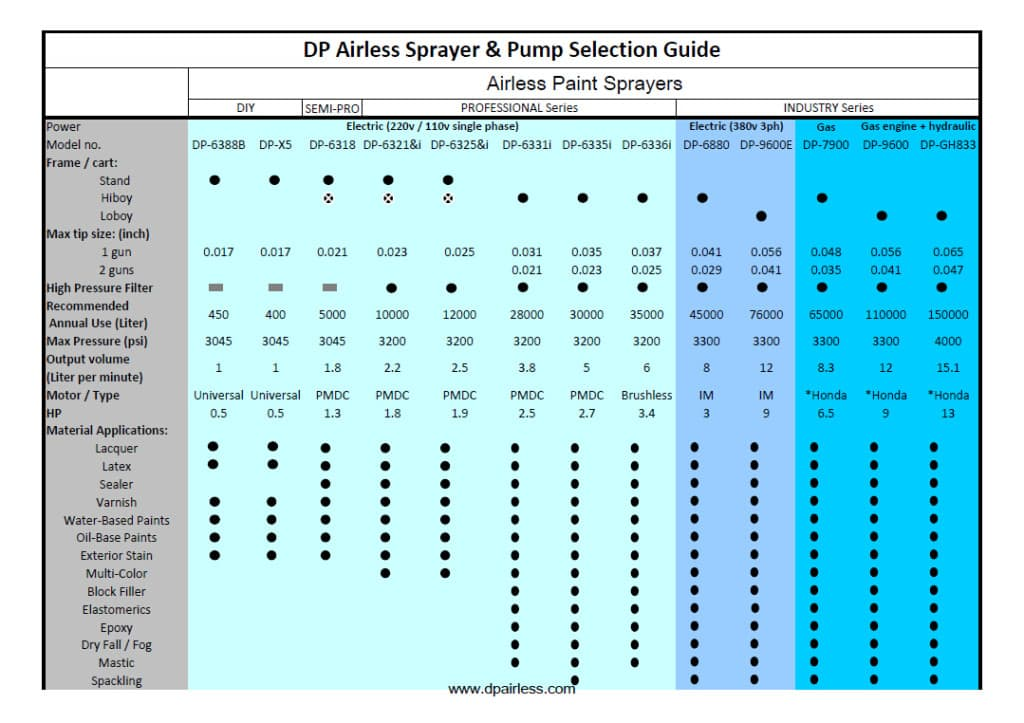 Airless sprayer pump selection