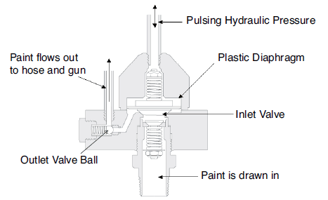 operating principle of diaphragm airless sprayer