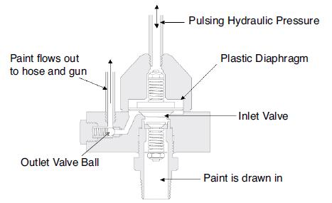 operating principle of diaphragm airless sprayer