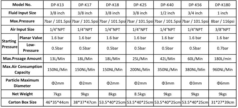 double diaphragm pump data sheet